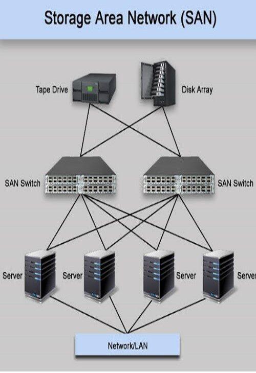 دستگاه های SAN-Server