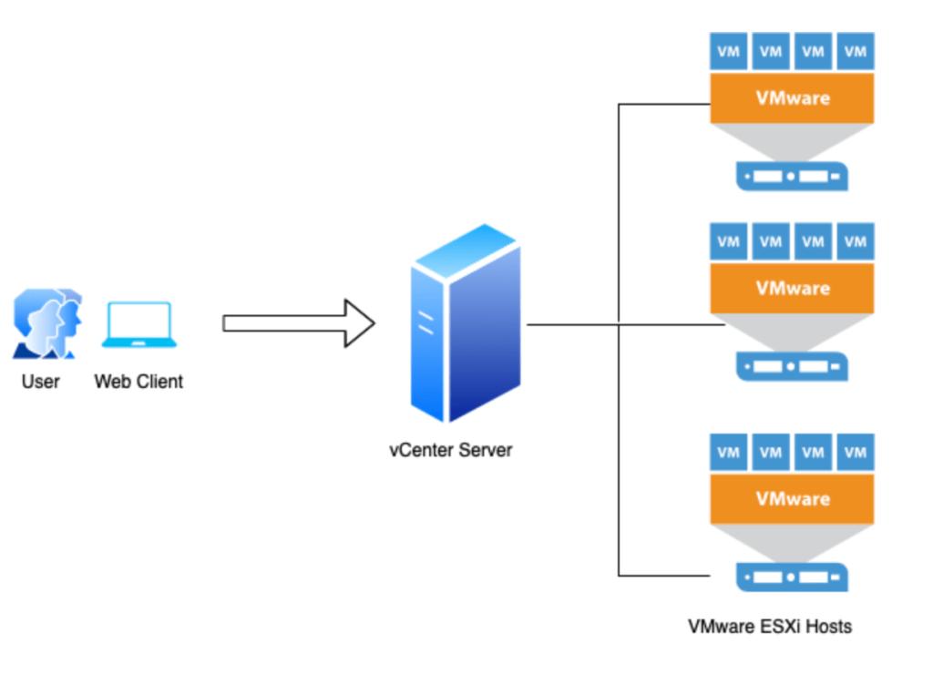 نرم افزار VMware Vcenter