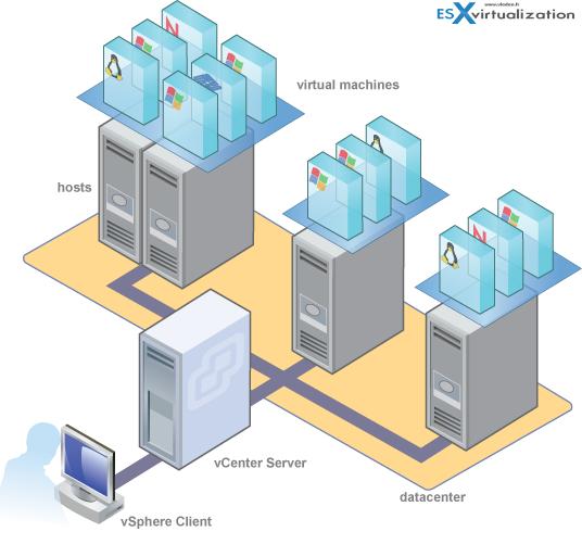 ویژگی های اصلی نرم افزار سرور vCenter