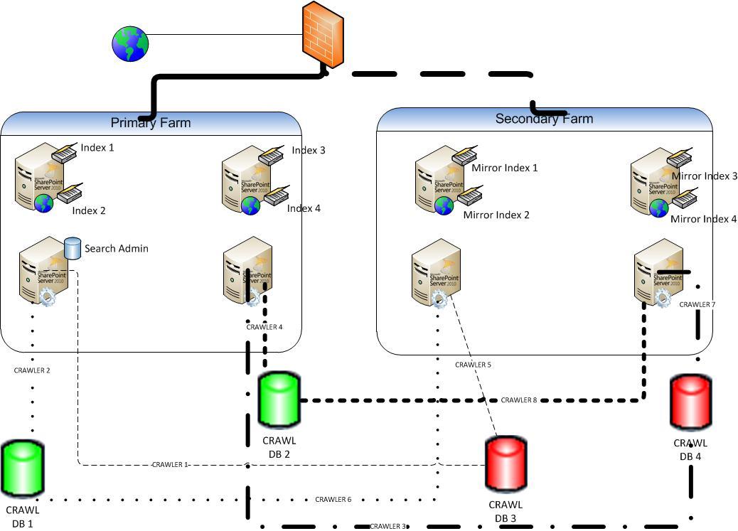 نرمافزار Site Recovery Manager Vmware