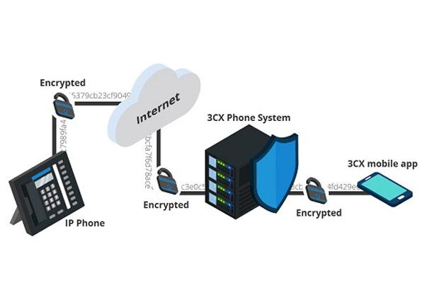 رمز نگاری تماس یا tls